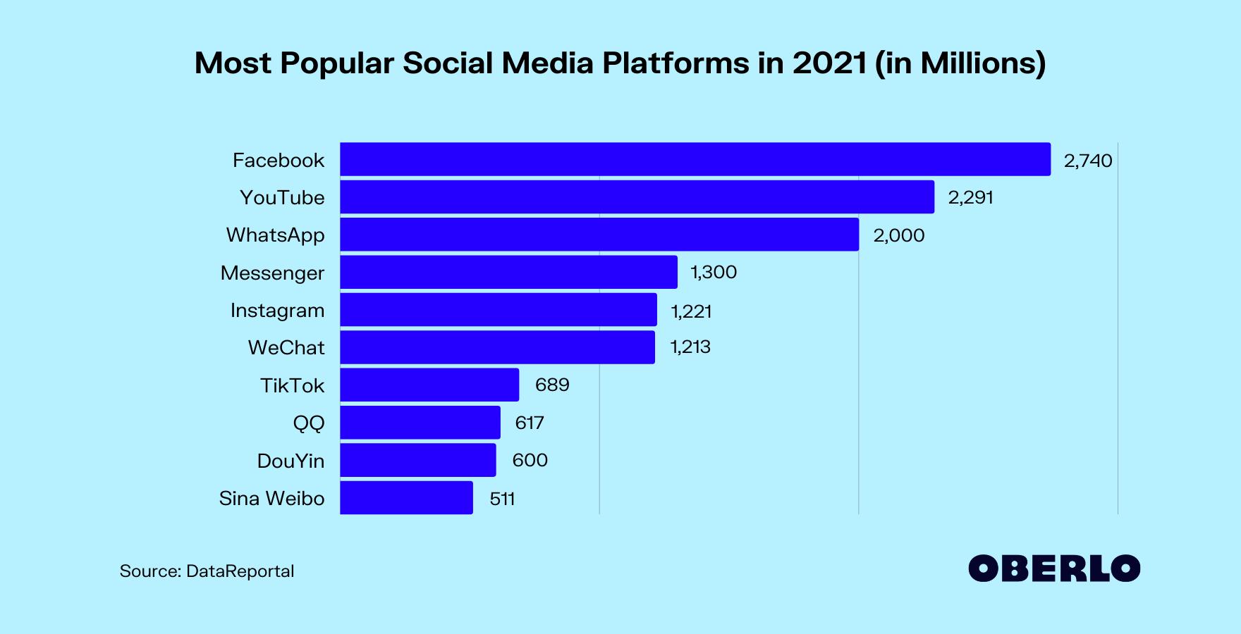 Networking top sites social ten Top 10