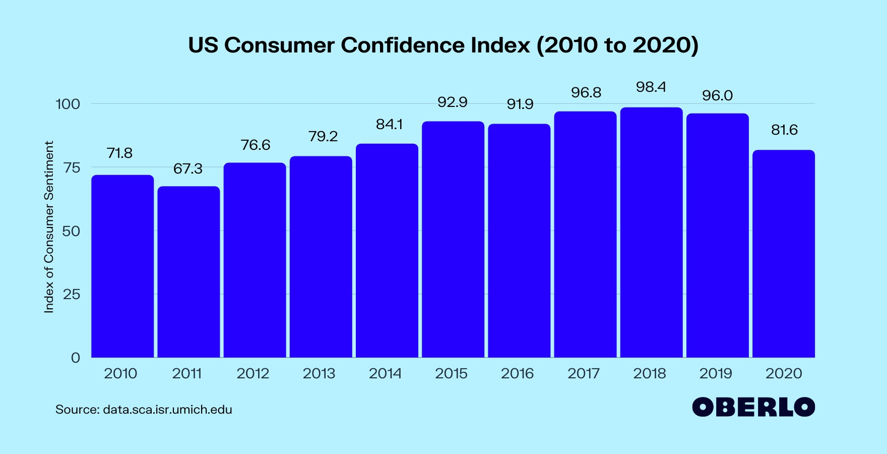 Chart of Consumer Confidence Index (2010-2020)