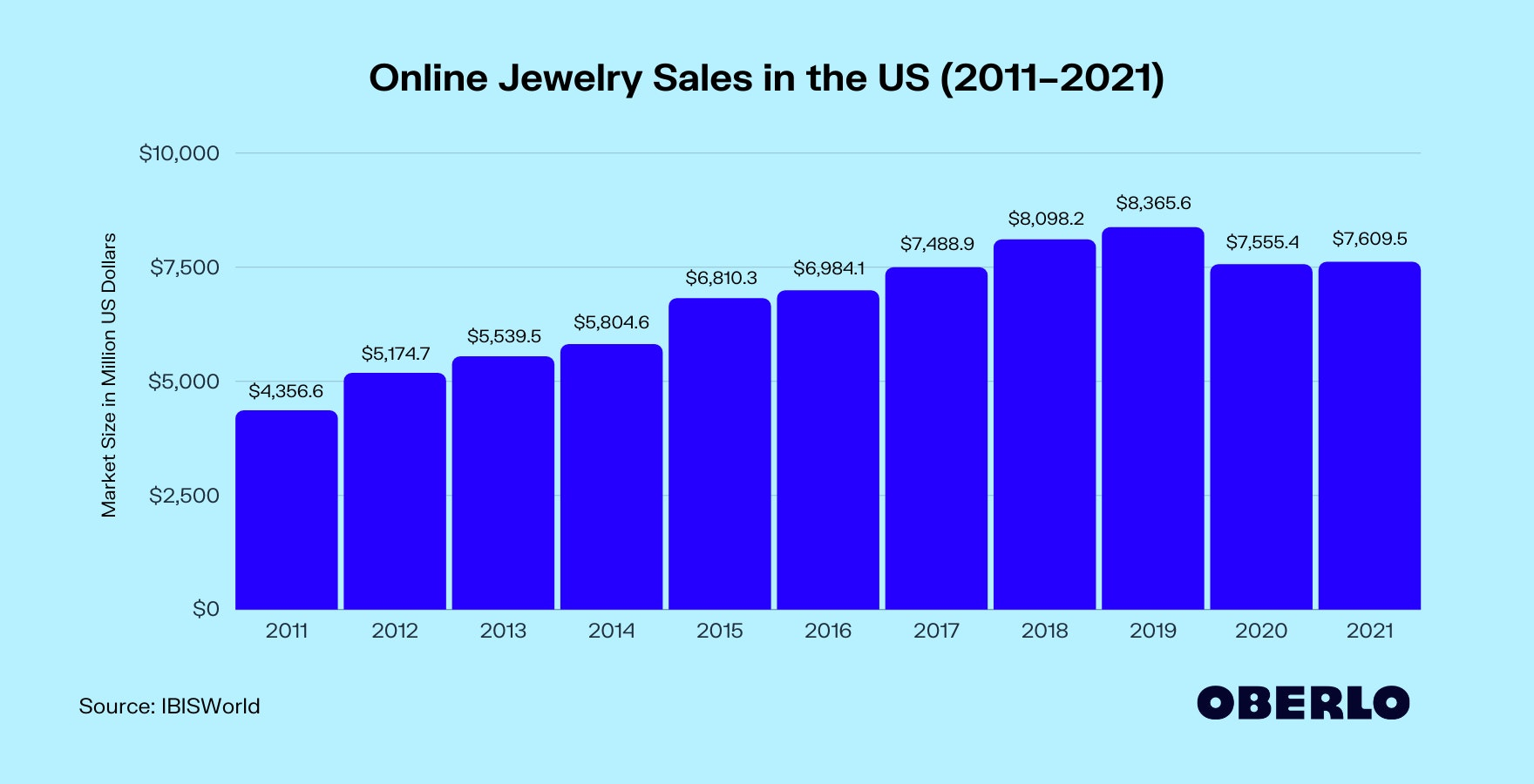 Chart of Online Jewelry Sales Statistics (2011–2021)