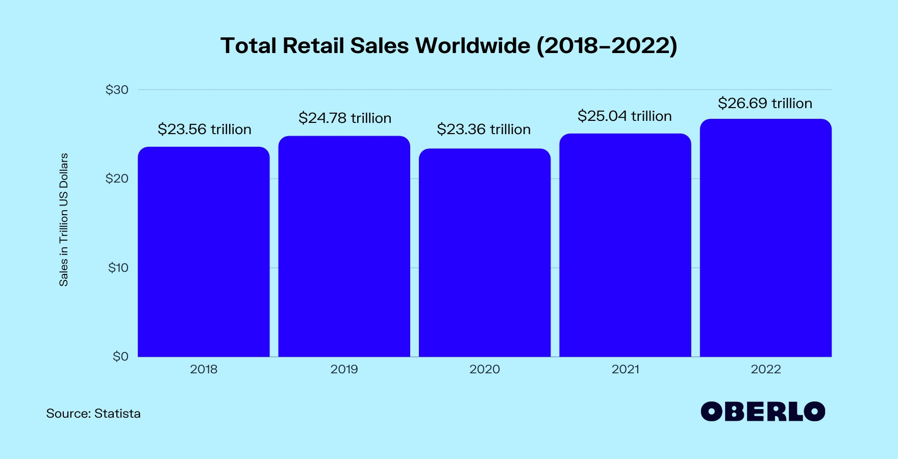 Chart of Total Retail Sales Worldwide (2018–2022)