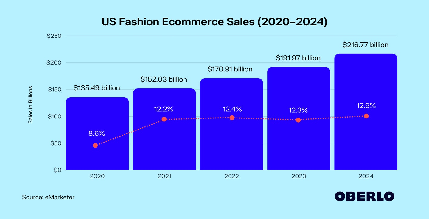 Chart of US Ecommerce Fashion Industry Growth Rate from 2020 to 2024