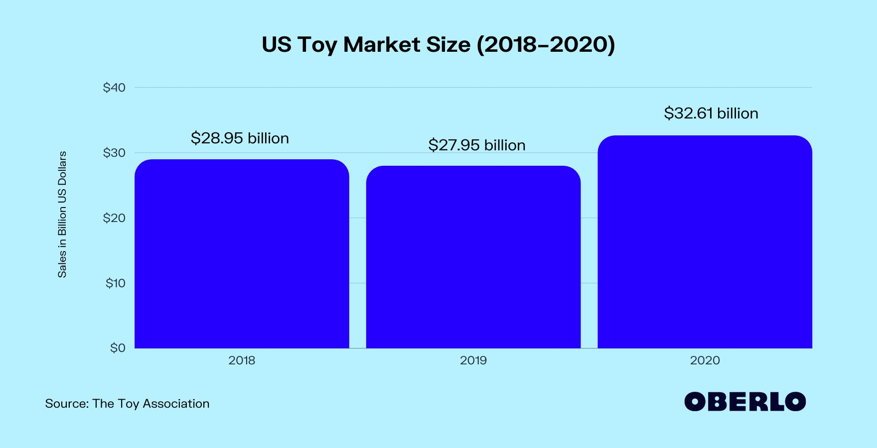 Chart of US Toy Sales Statistics (2018–2020)