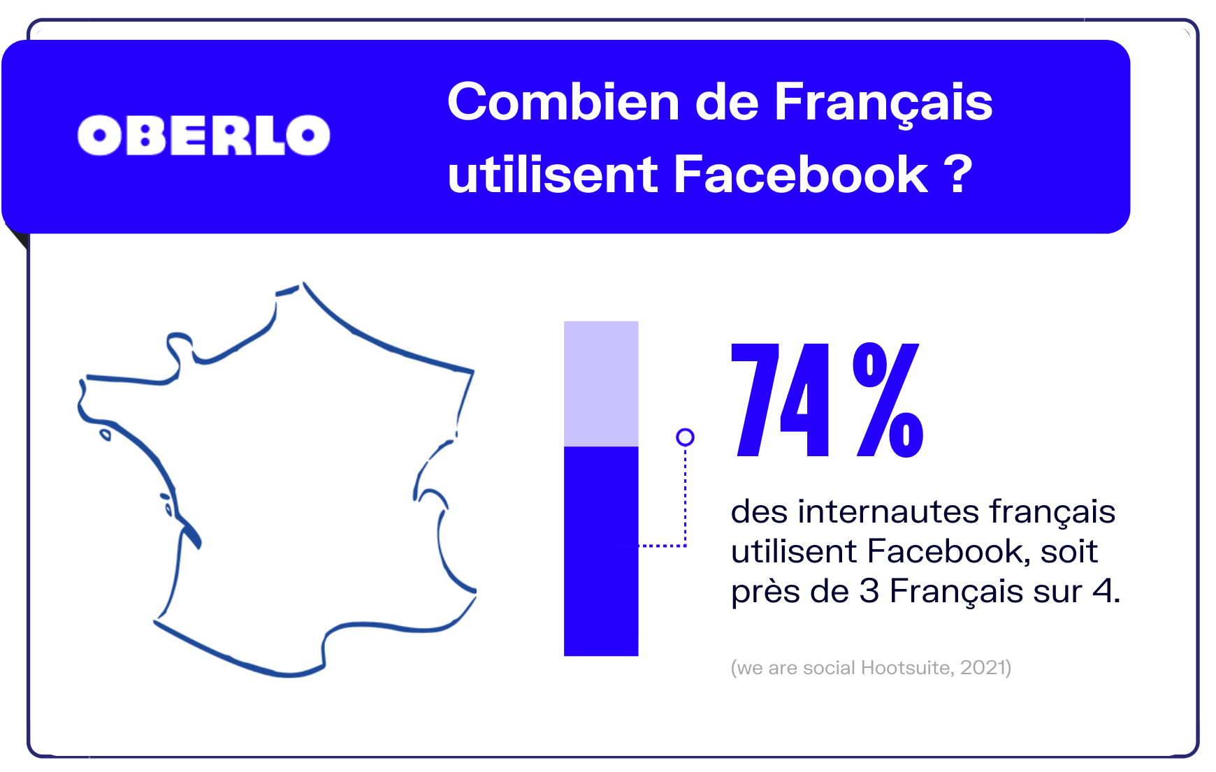 utilisation facebook france