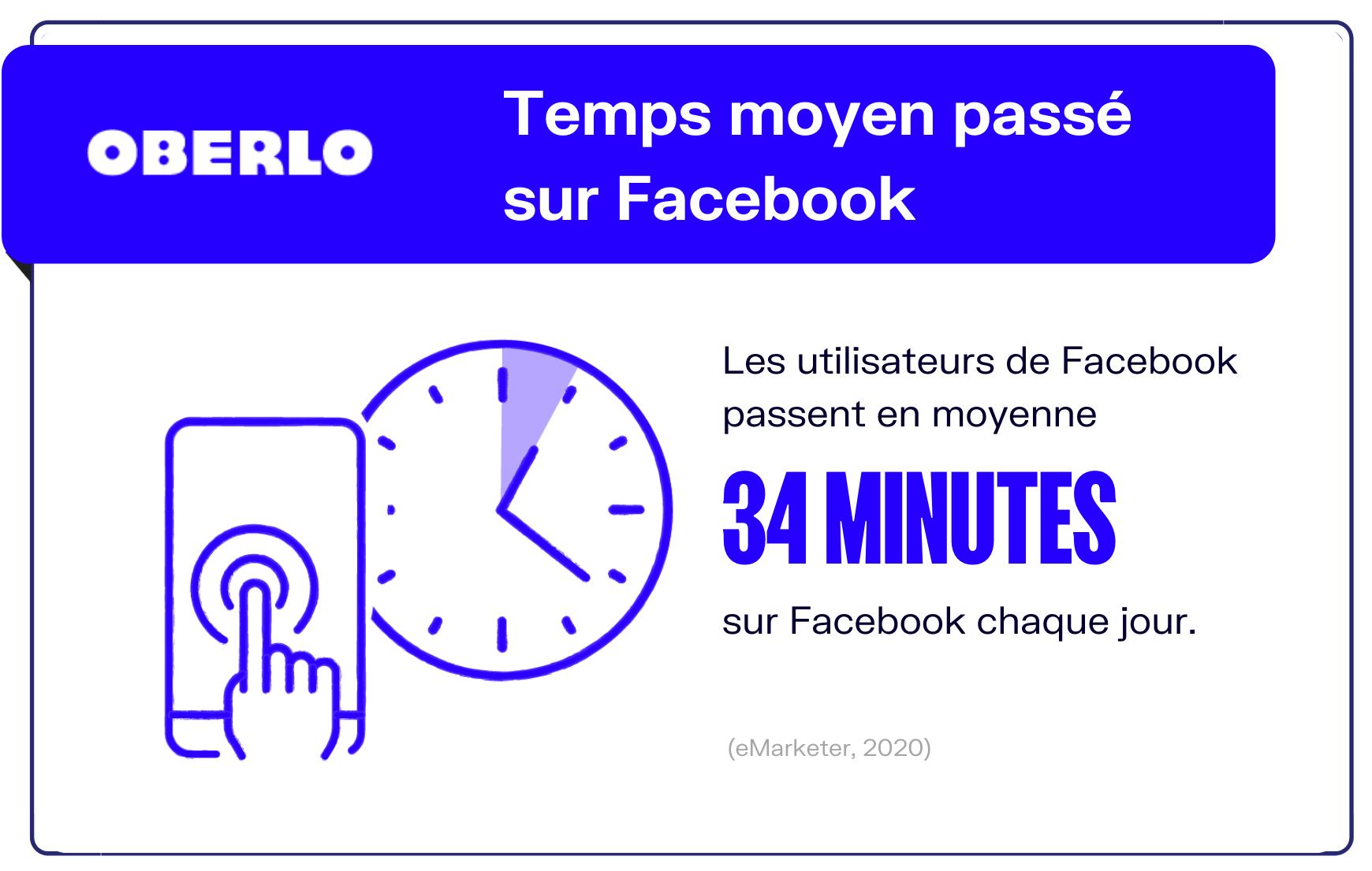 temps moyen passé sur Facebook