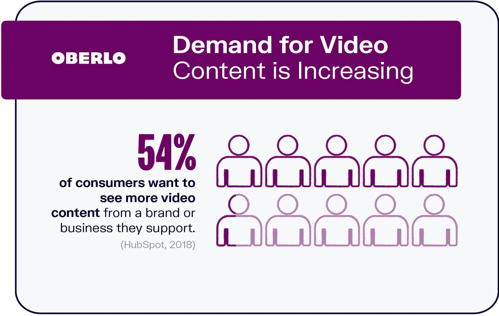 video content's demand is increasing