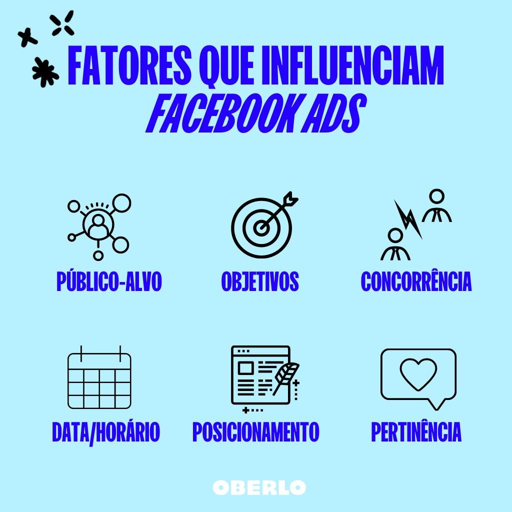 Facebook Ads: 6 fatores que influenciam o custo dos anúncios Facebook: gráfico azul