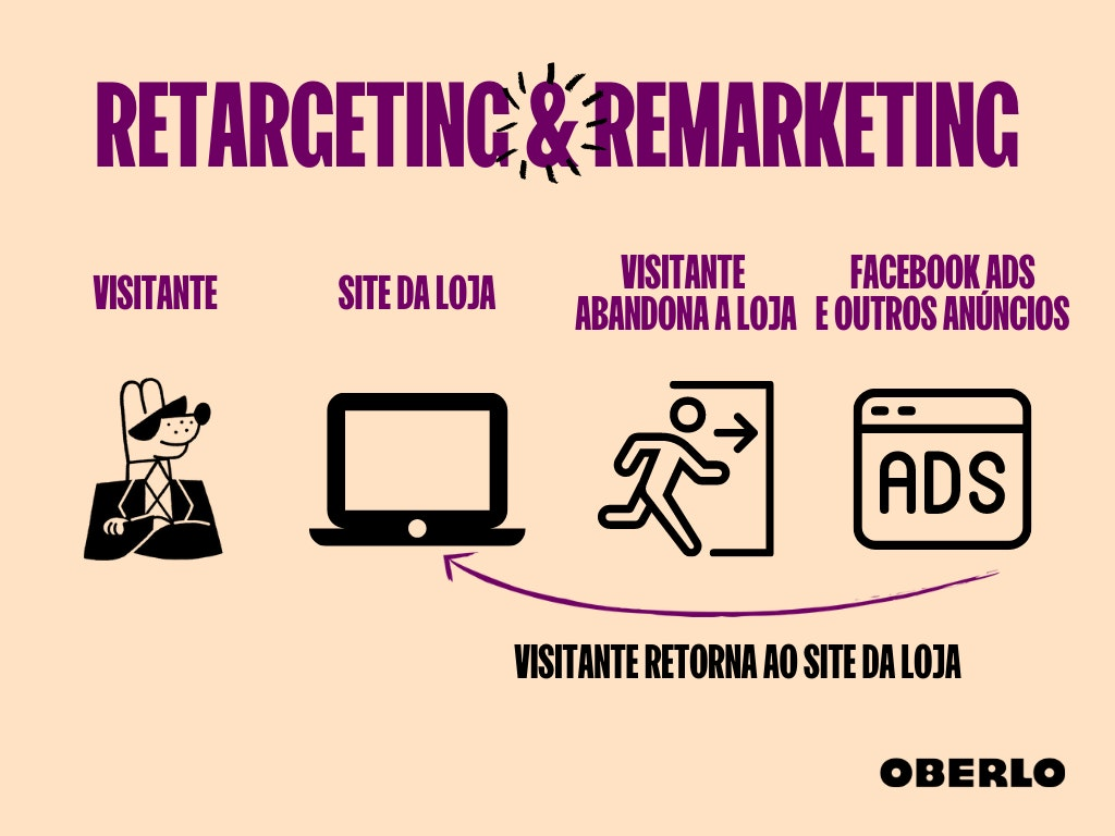 Remarketing e retargeting