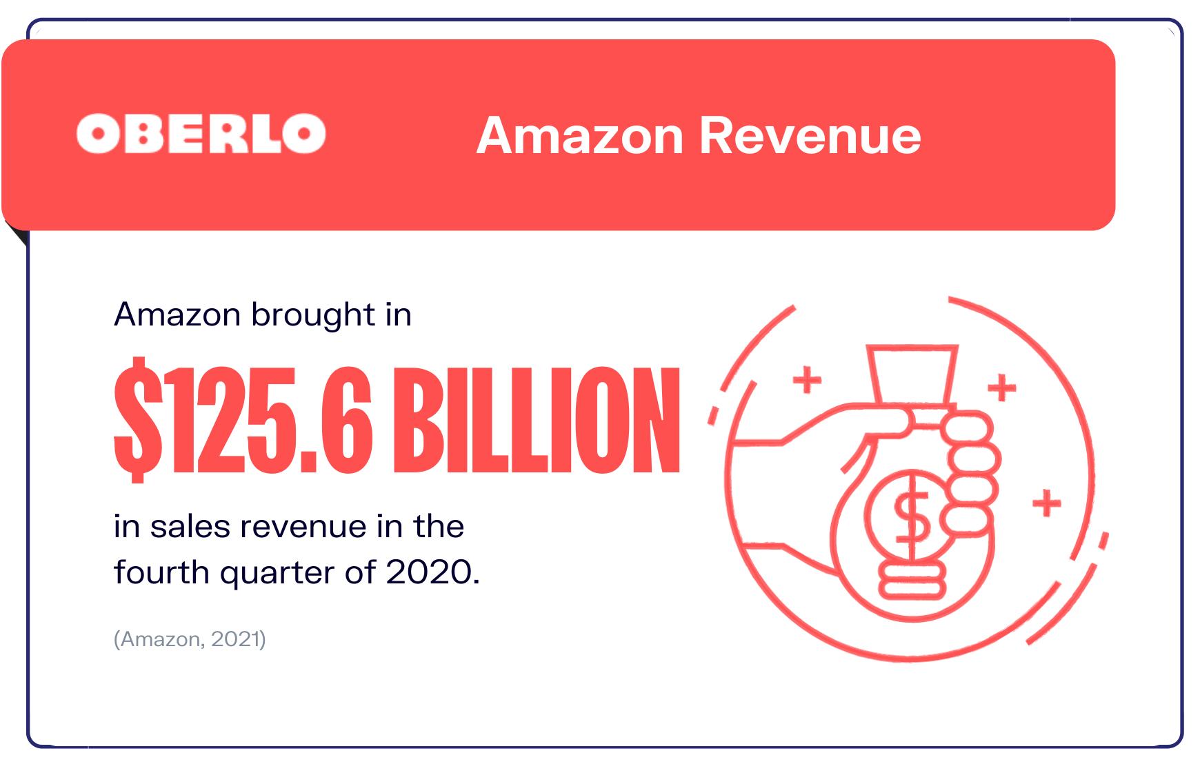 Amazon statistics Q4 2020 revenue graphic