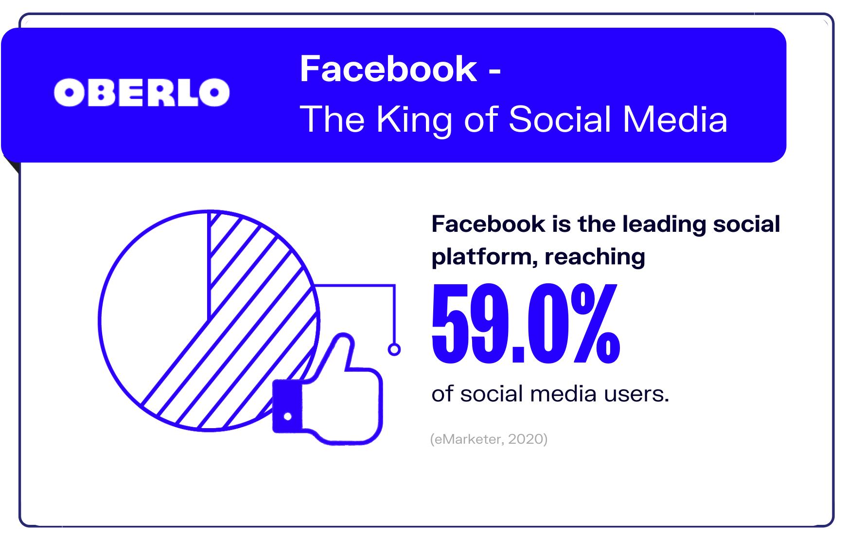 Facebook statistics reach graphic