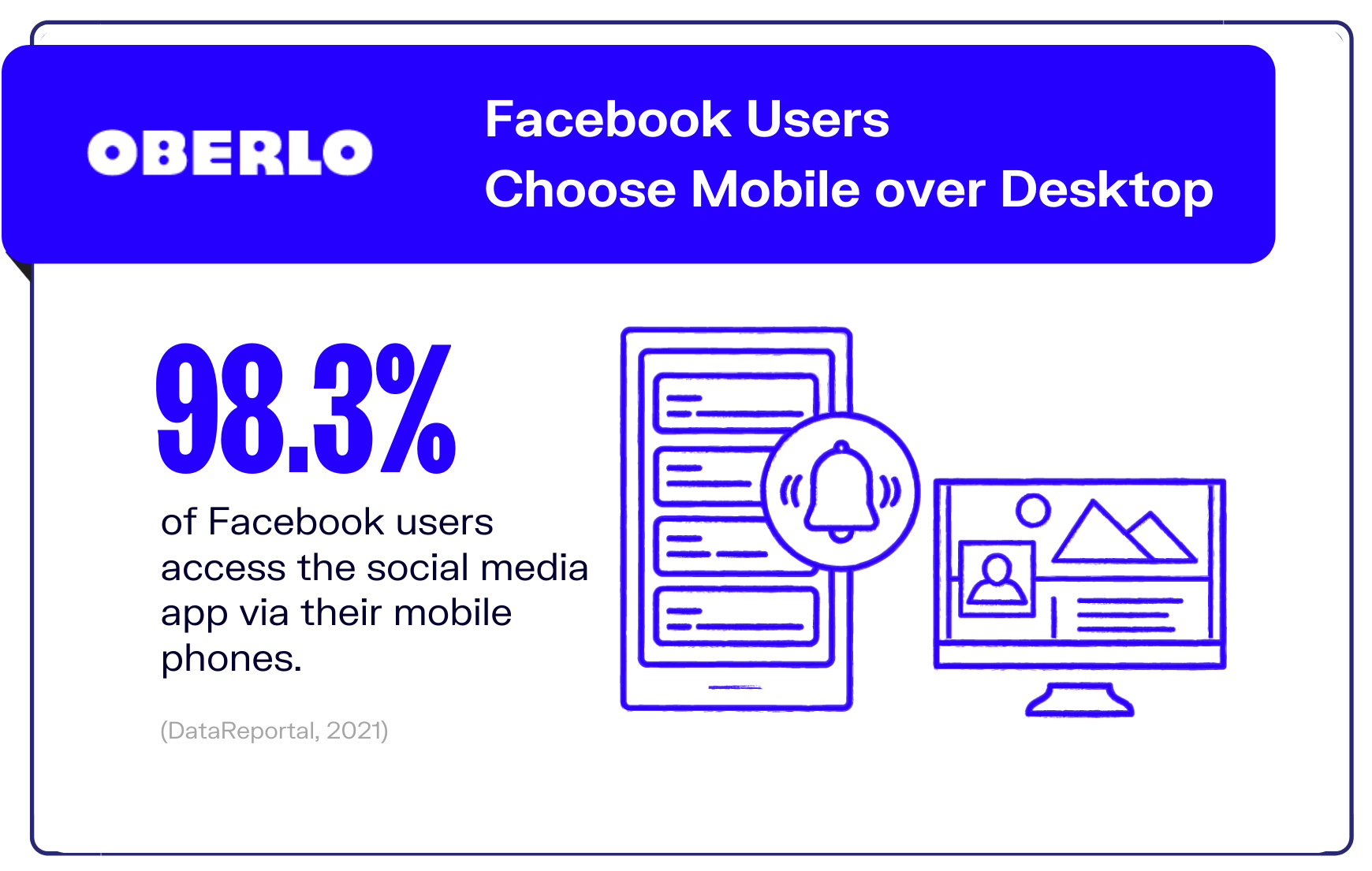 Facebook statistics of users accessing the platform on mobile phones graphic