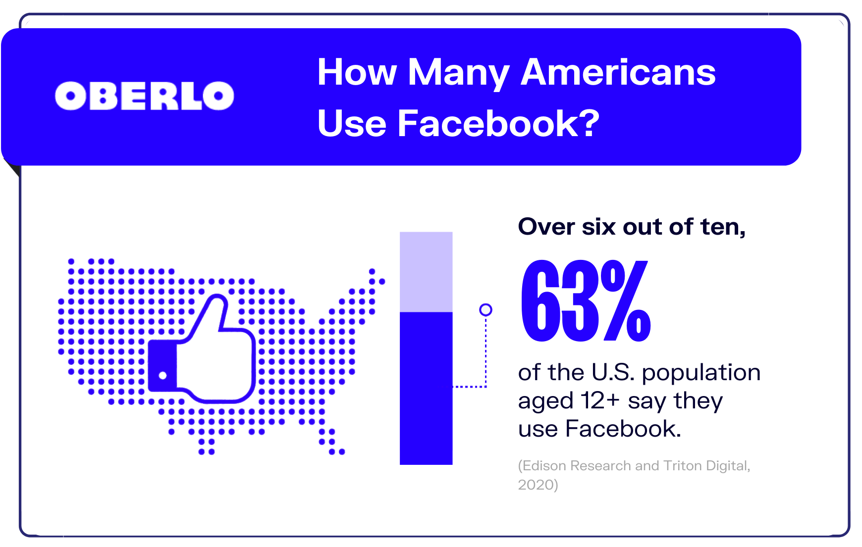 Facebook statistic on number of Americans who use Facebook graphic
