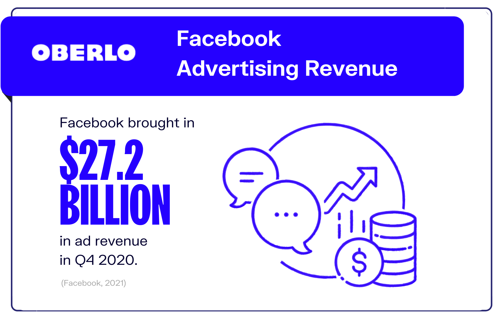 Facebook advertising revenue graphic