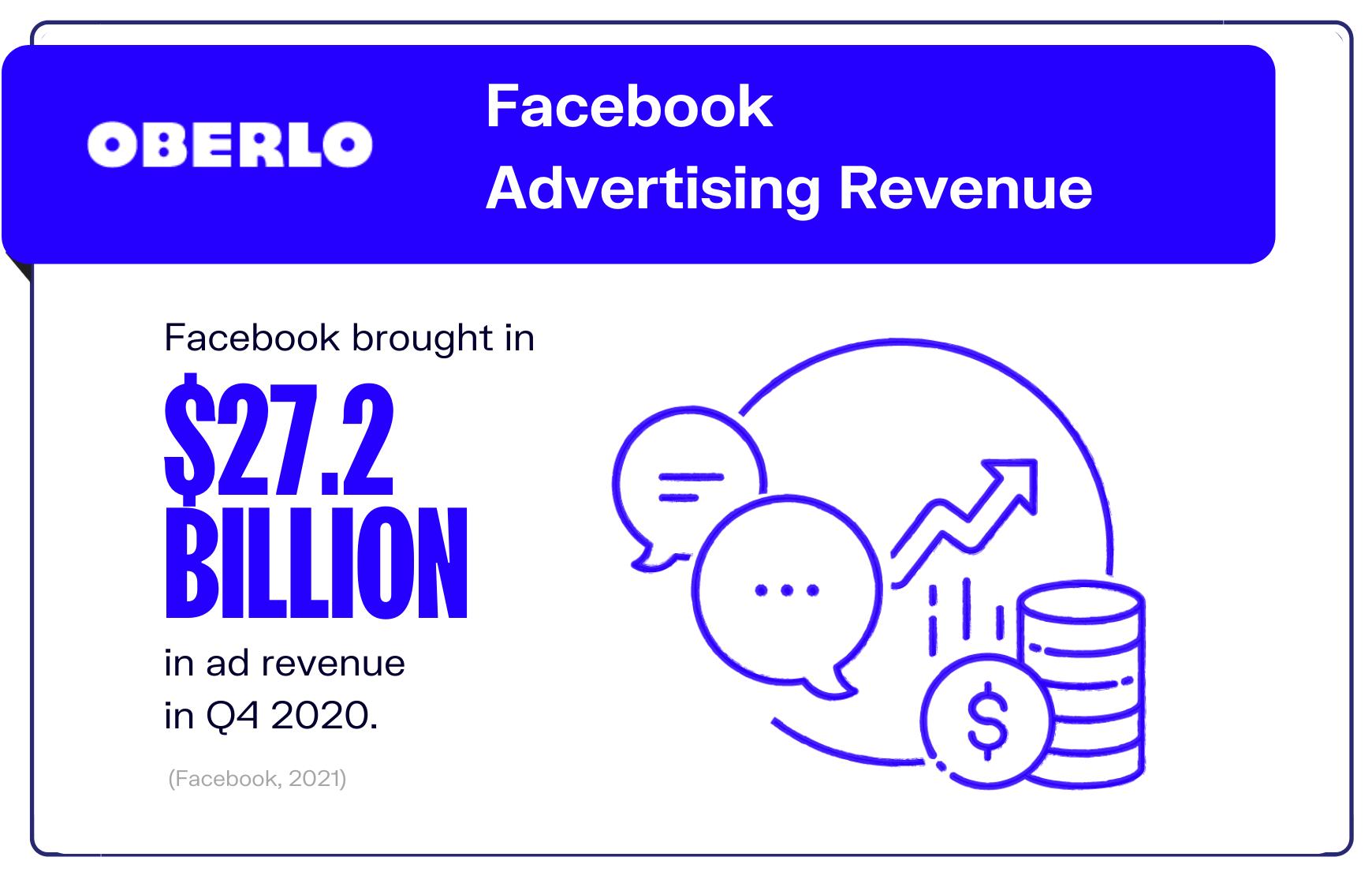 Facebook advertising revenue graphic