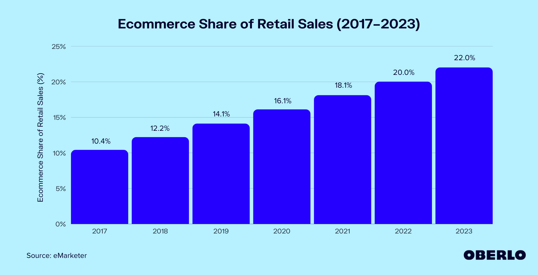Ecommerce Share of Retail Sales (2017–2023) graphic