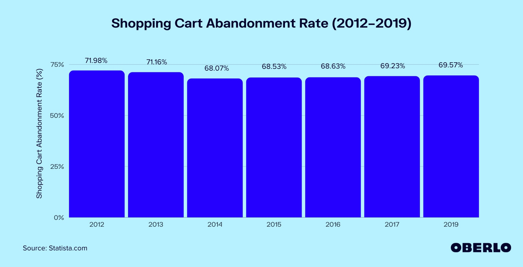 Shopping Cart Abandonment Rate (2012–2019) graphic