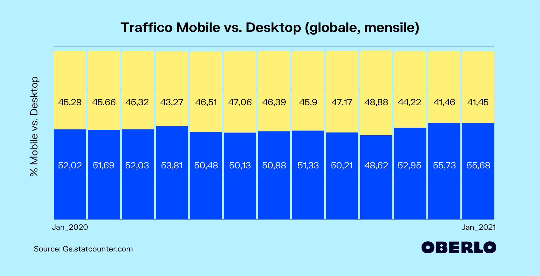 mobile vs desktop globale