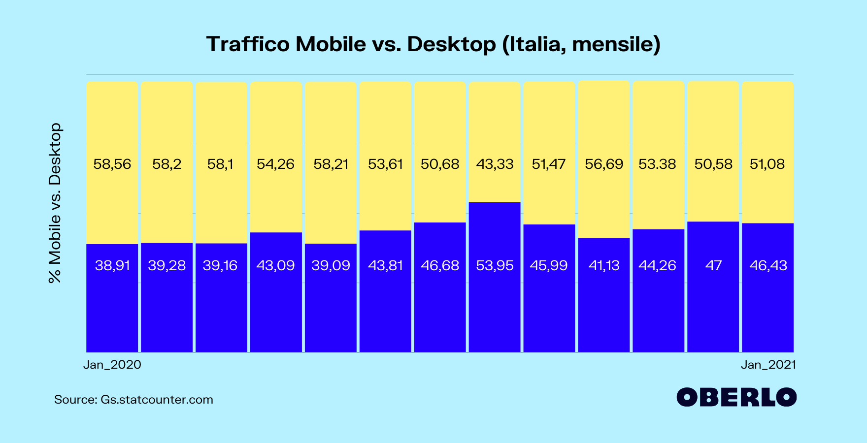 mobile vs desktop italia