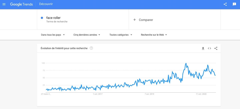 Google trends produits à vendre