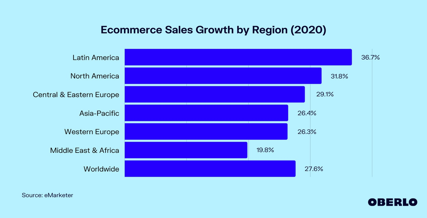 Chart of Ecommerce Sales Growth by Region