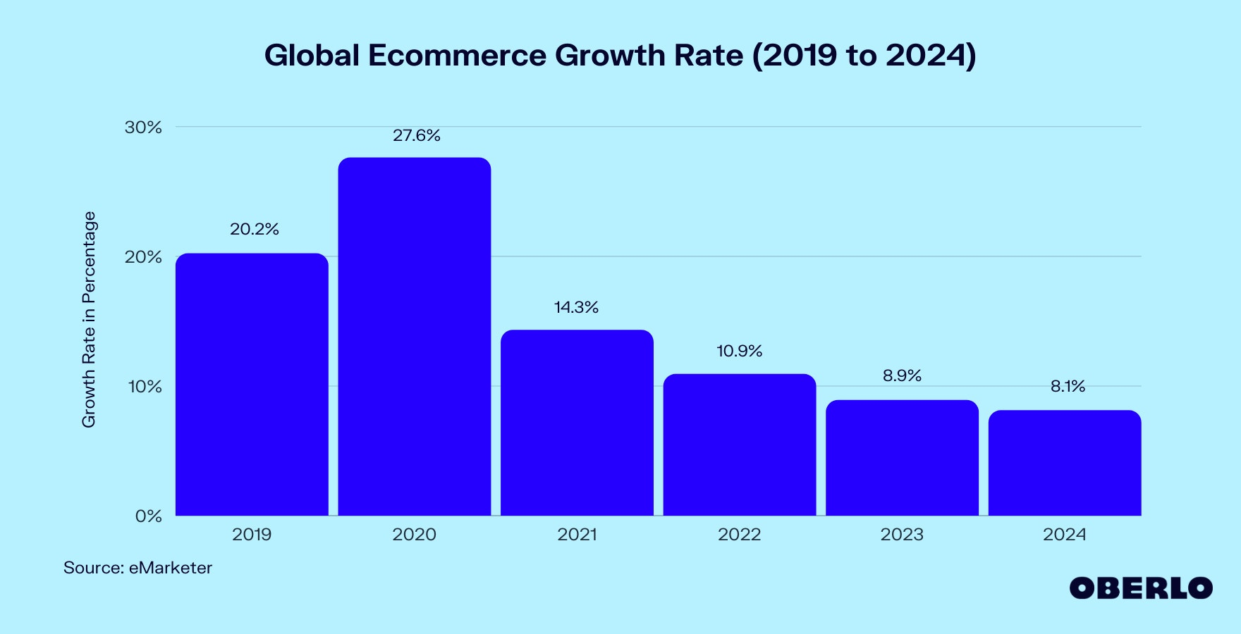 Chart of Global Ecommerce Sales Growth (2019–2024)
