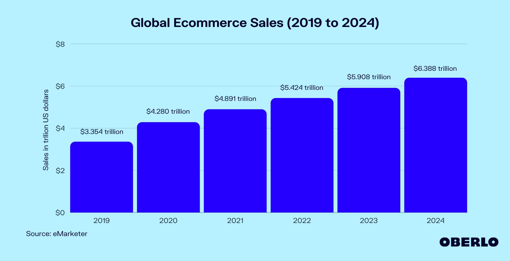 Chart of Global Ecommerce Sales (2019–2024)