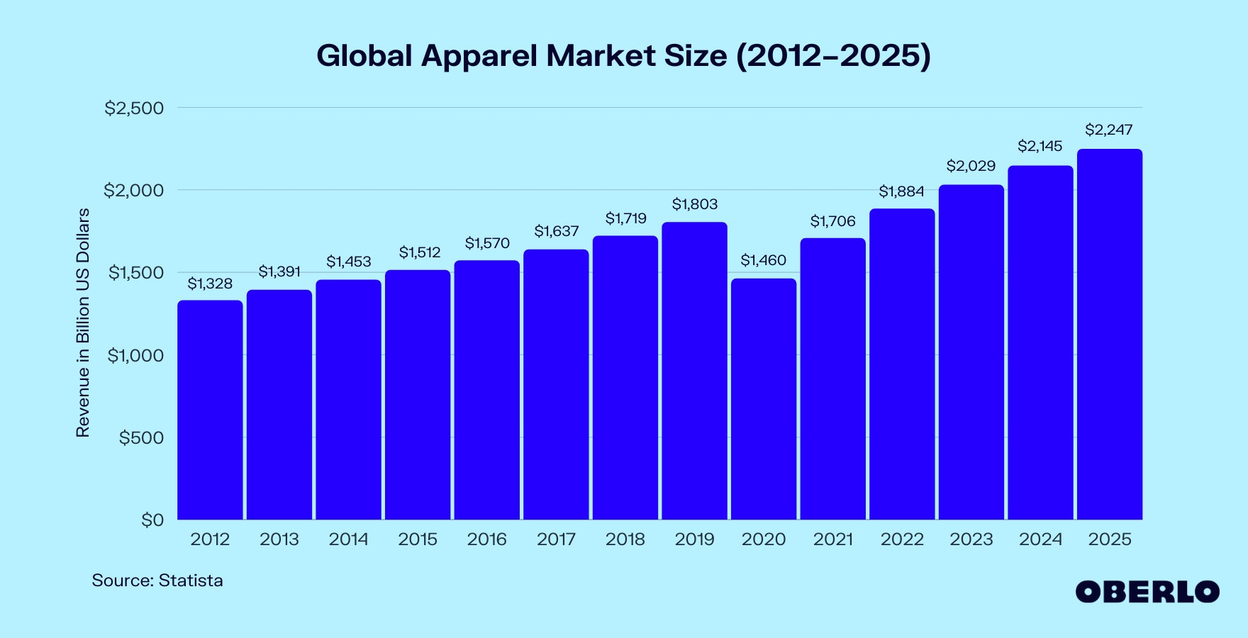 Chart of Apparel Industry Statistics (2012–2025)
