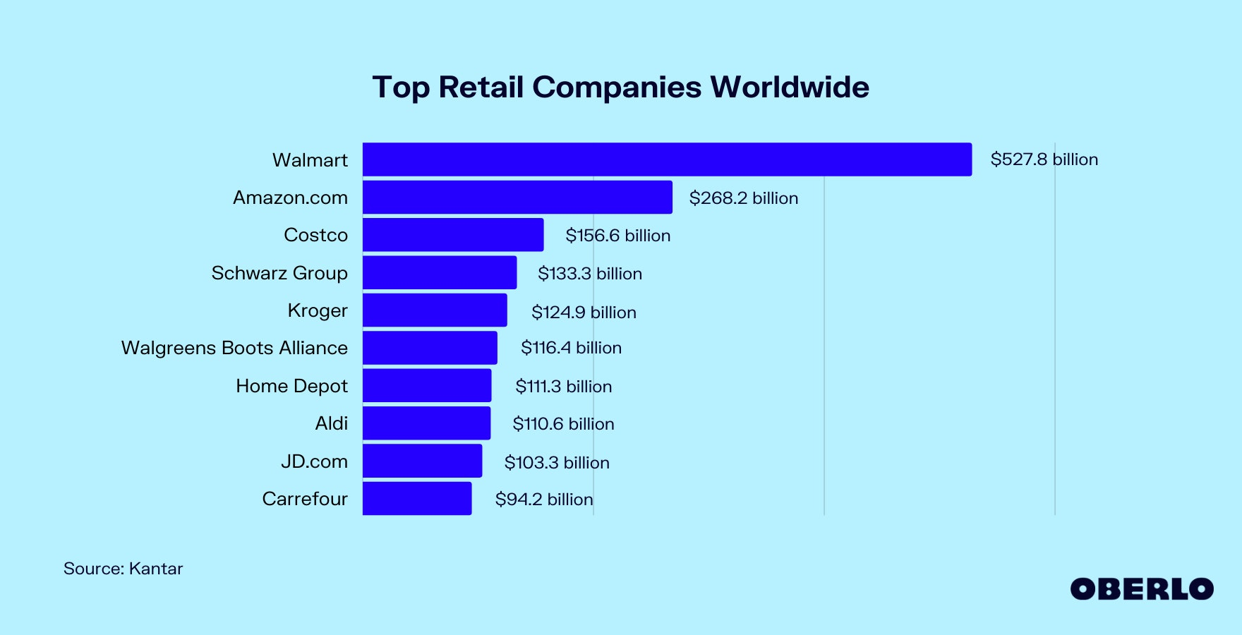 Chart of Top Retail Companies Worldwide
