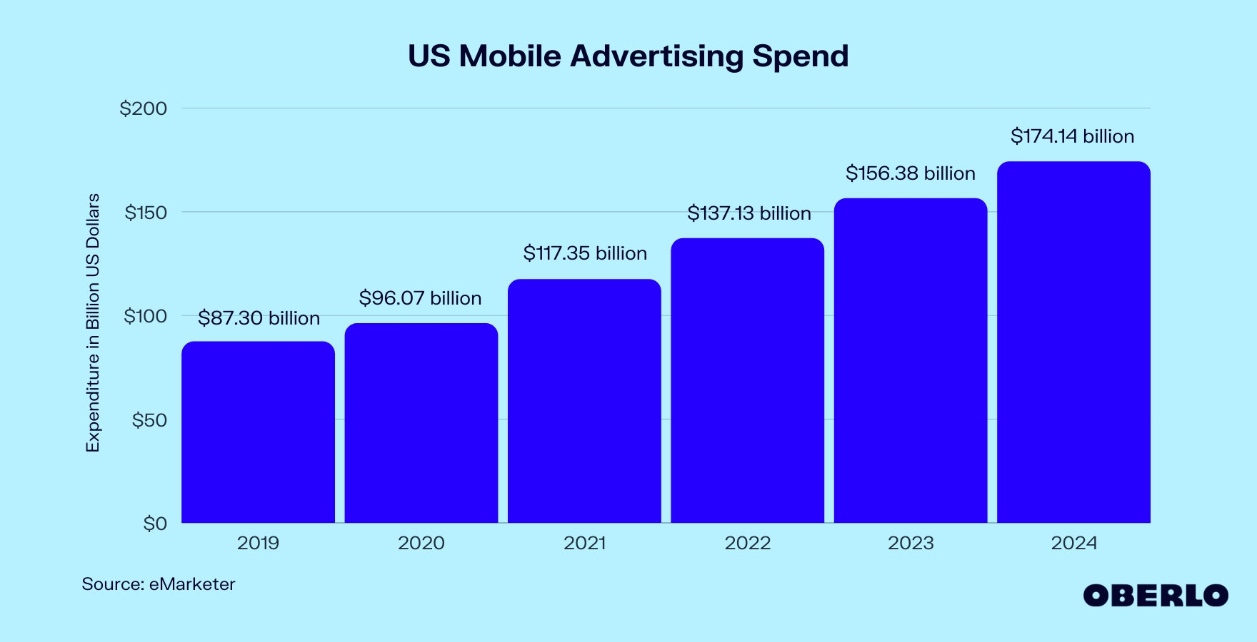 Chart of US Mobile Advertising Growth (2019–2024)