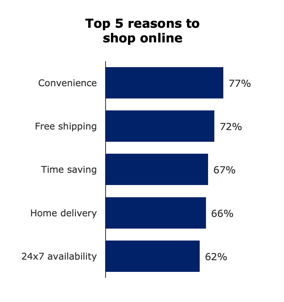 The Importance of Ecommerce Delivery: Top Reasons to Shop Online