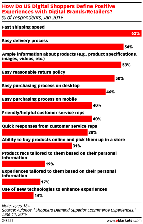 The Importance of Ecommerce Delivery: eMarketer Research