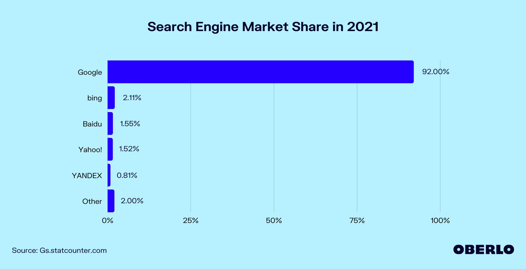 Chart of Search Engine Market Share worldwide in 2021