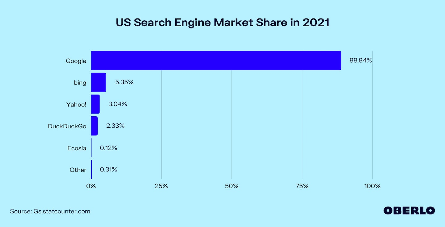 Chart of US Search Engine Market Share in 2021