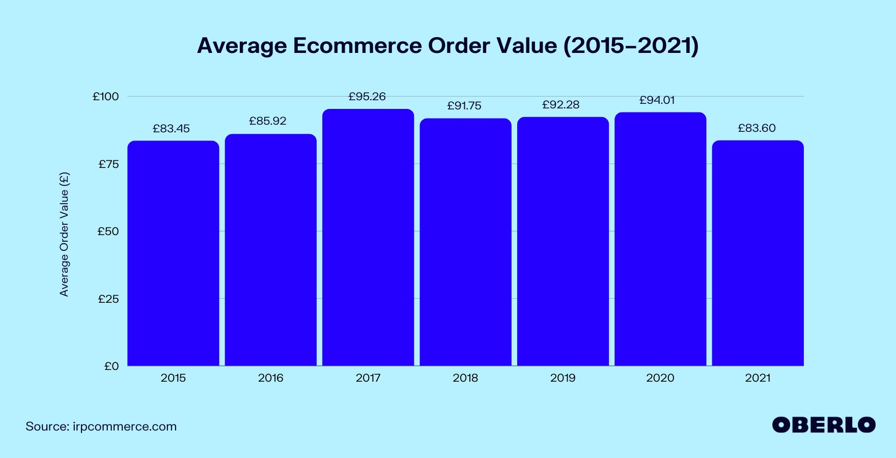 Chart of Average Order Value in Ecommerce (2015–2021)