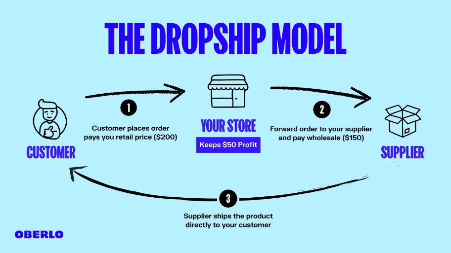 model of dropshipping