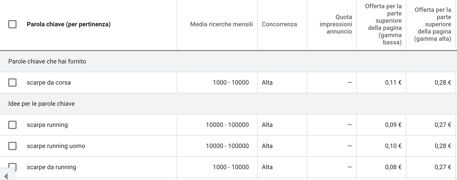 google keyword planner ricerca parole chiave