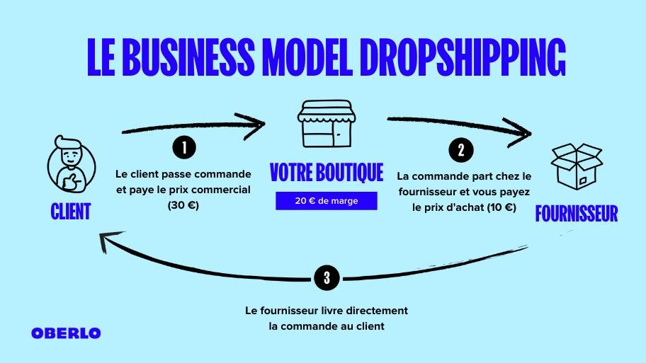 le business modèle dropshipping