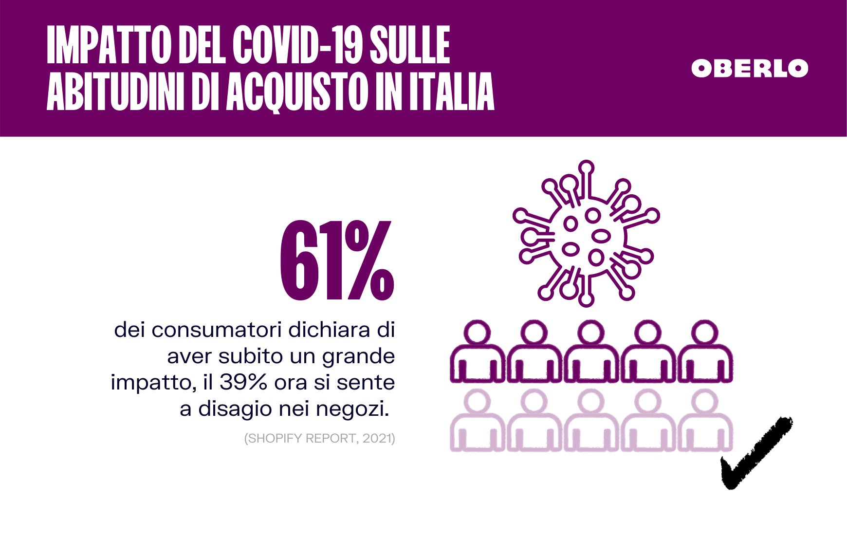 CORONAVIRUS ECOMMERCE impatto italia