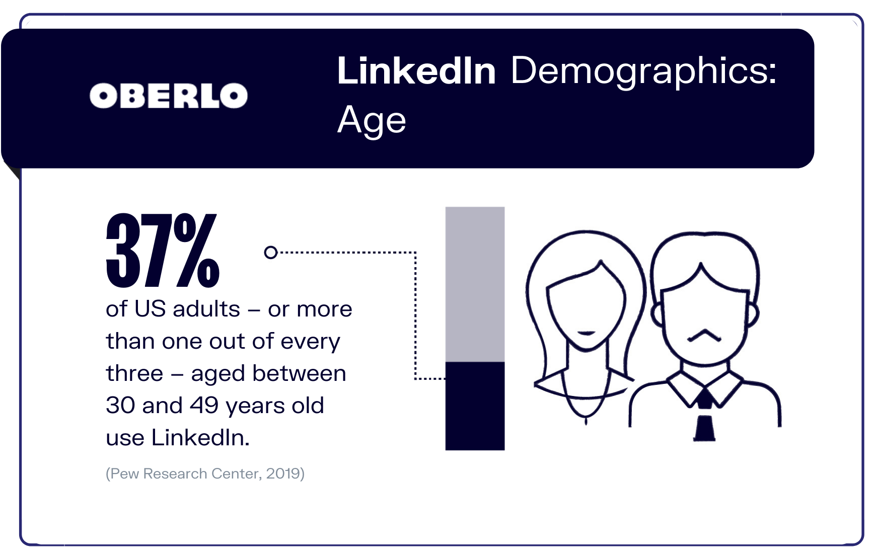 LinkedIn Demographics: Age graphic