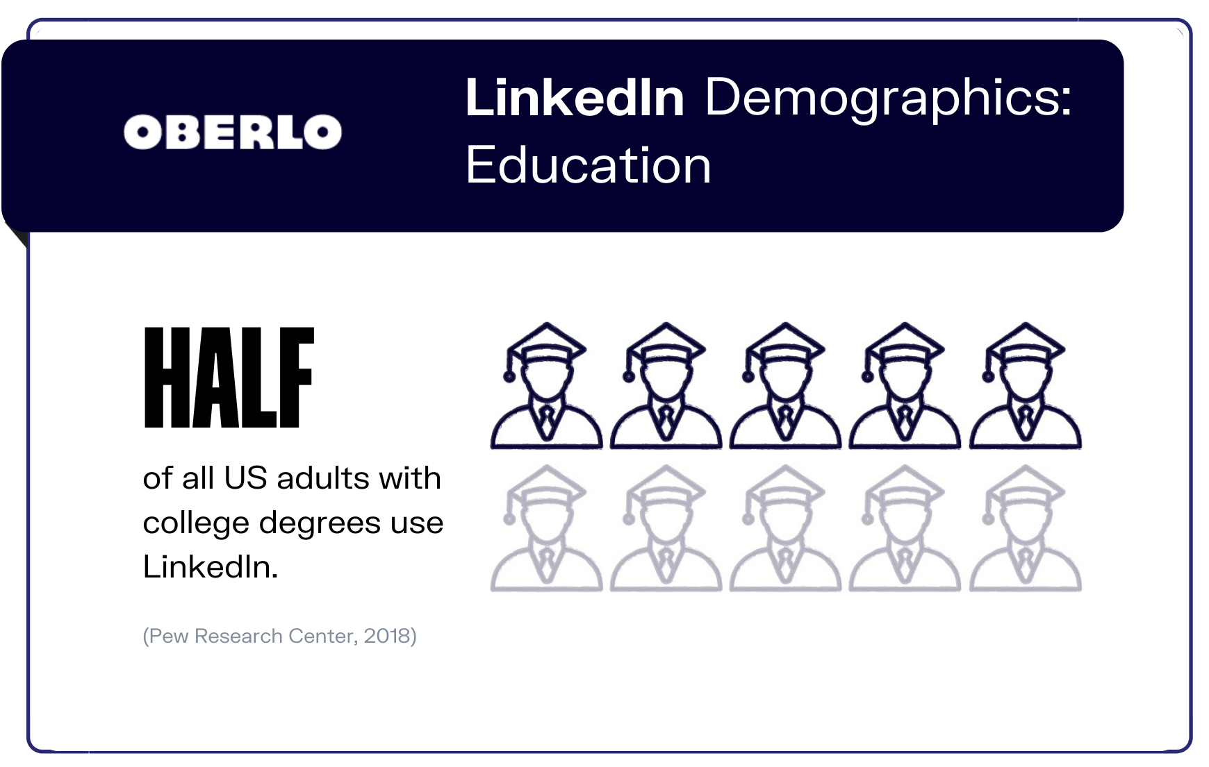 LinkedIn Demographics: Education graphic
