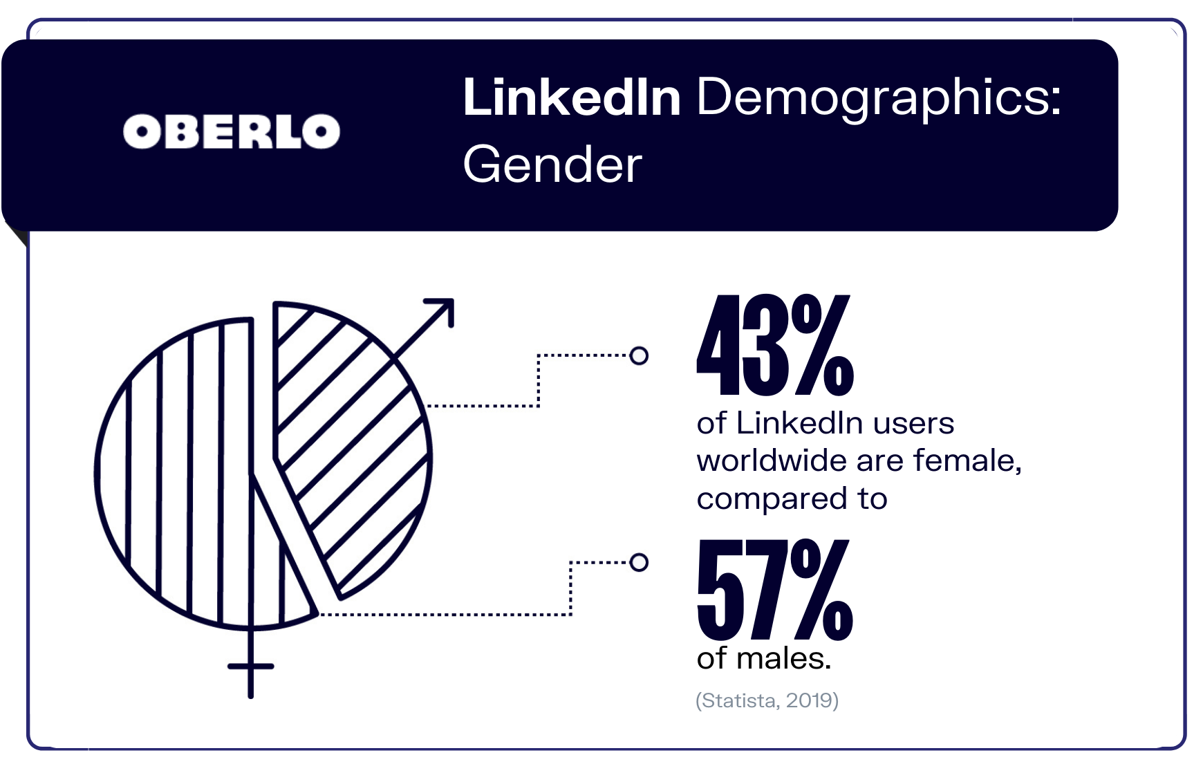 LinkedIn Demographics: Gender graphic