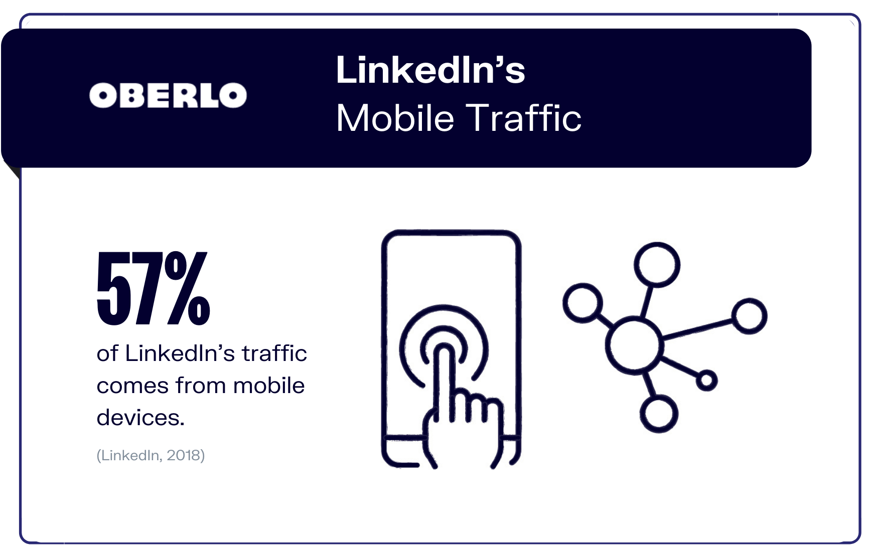 LinkedIn's Mobile Traffic