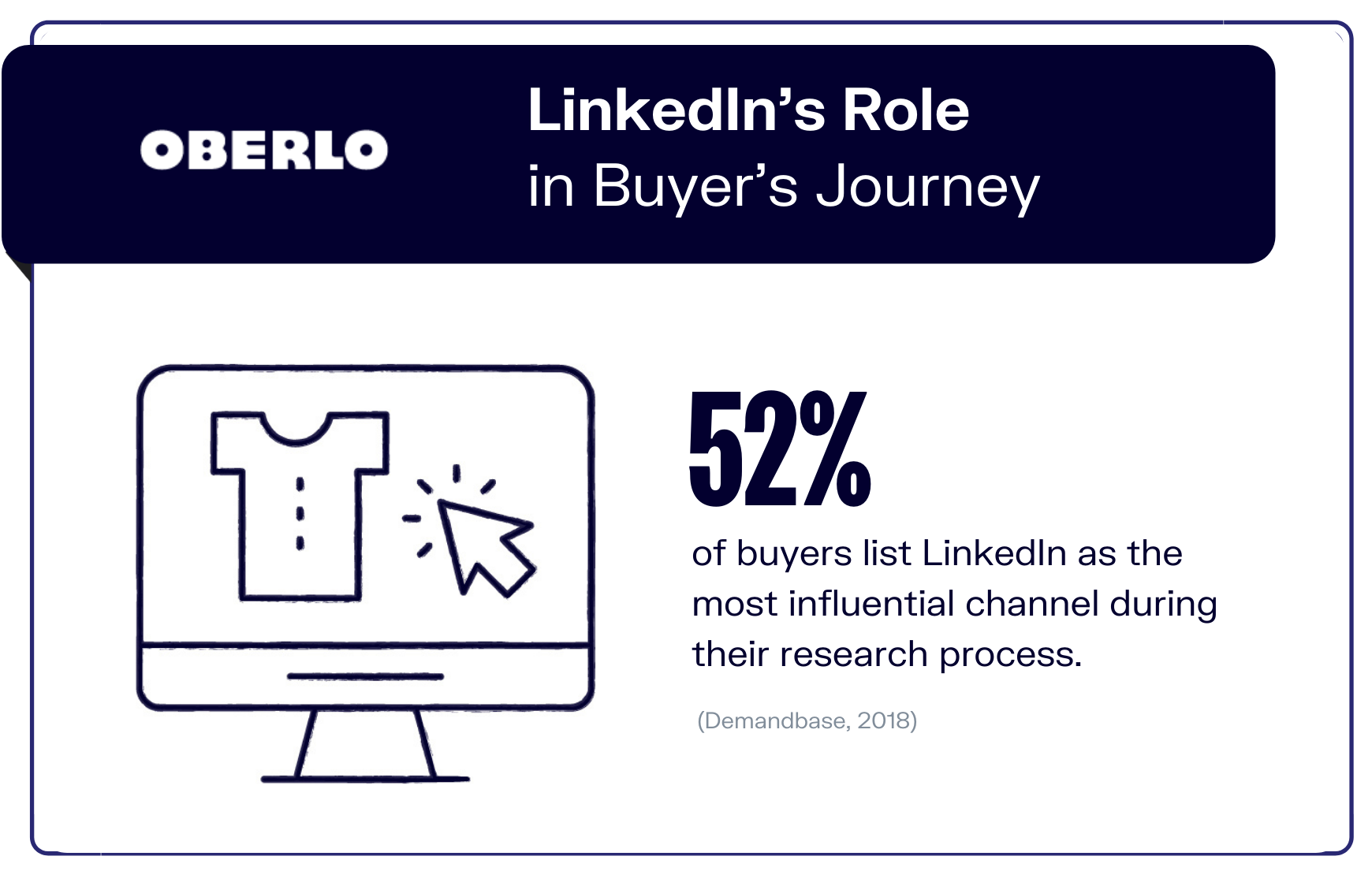 LinkedIn's Role in Buyer's Journey graphic