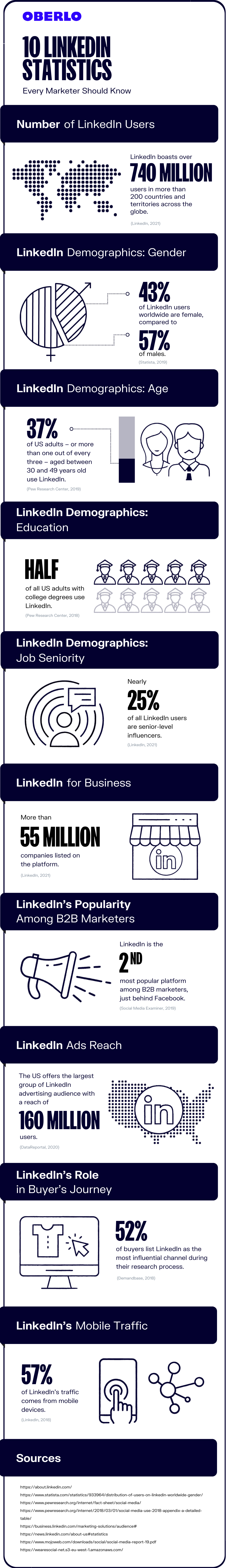 LinkedIn statistics you need to know graphic