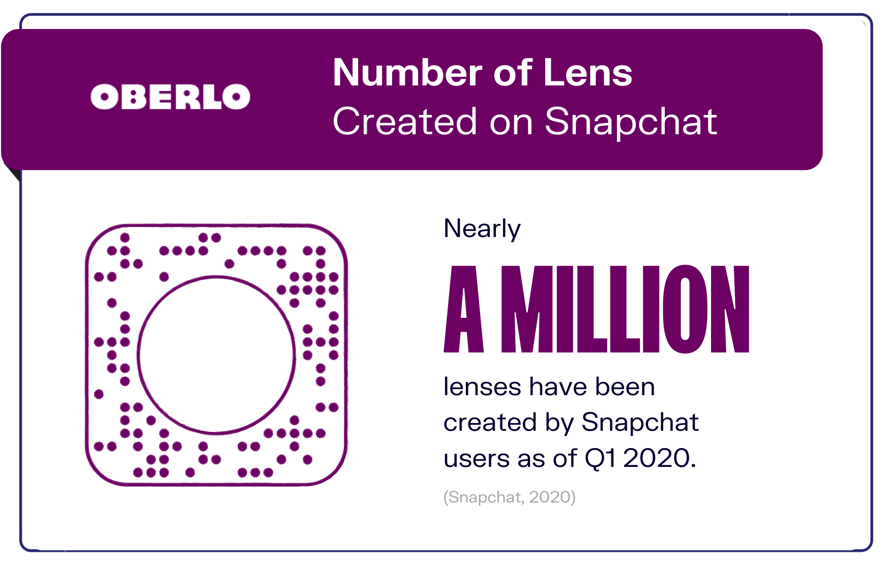Number of Lenses Created on Snapchat graphic