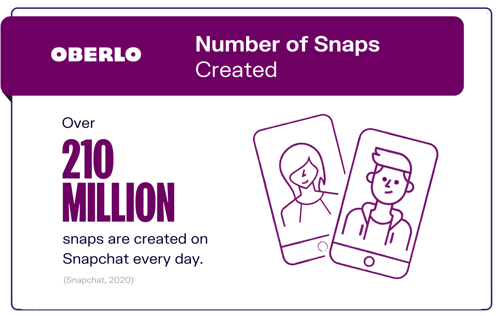 Number of Snaps Created graphic