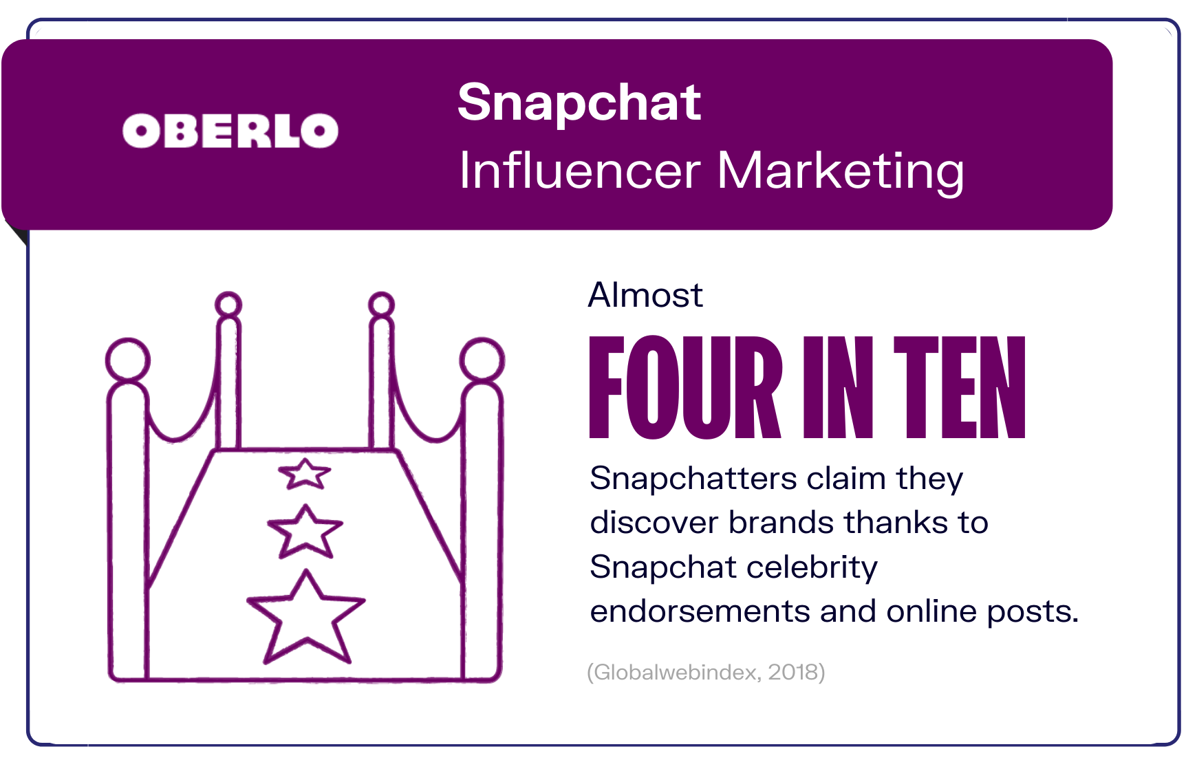 Snapchat Influencer Marketing graphic