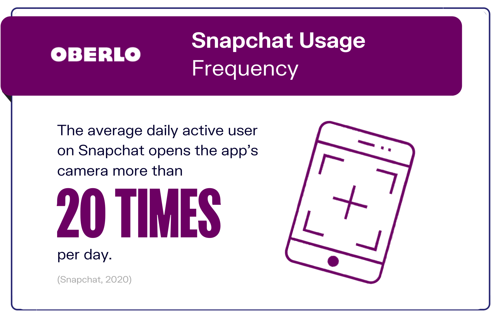 Snapchat Usage Frequency graphic
