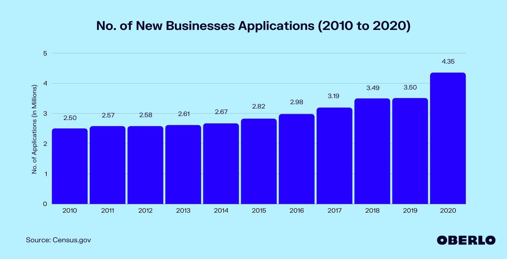 Graph of how many new businesses start each year from 2010 to 2020