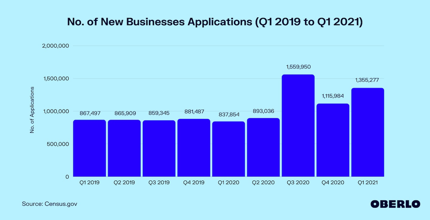 Chart of how many new businesses start each year from Q1 2019 to Q1 2021