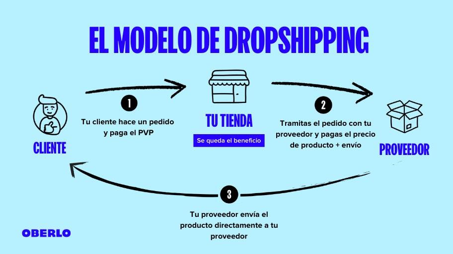 como ganar dinero en colombia dropshipping